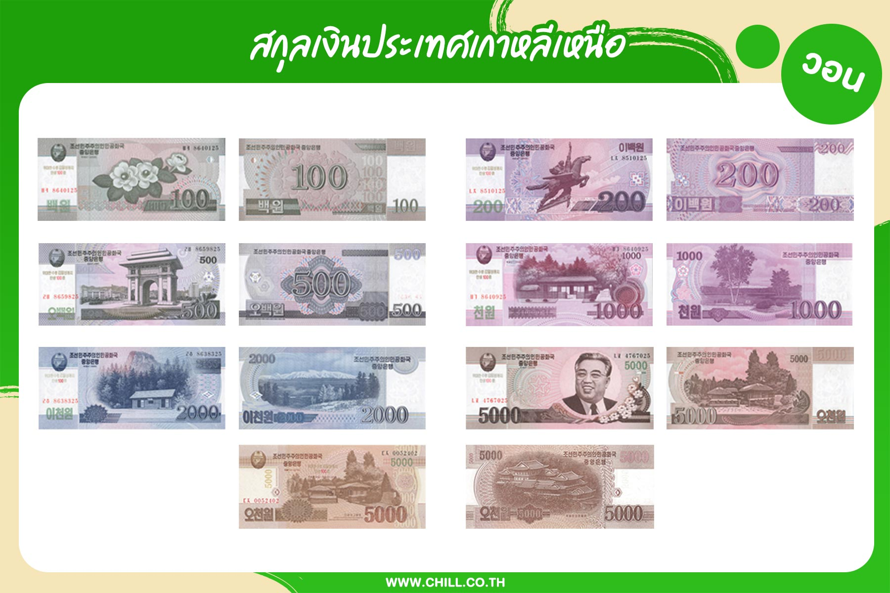 สกุลเงินประเทศเกาหลีเหนือ