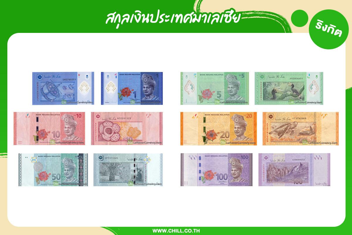 สกุลเงินประเทศมาเลเซีย