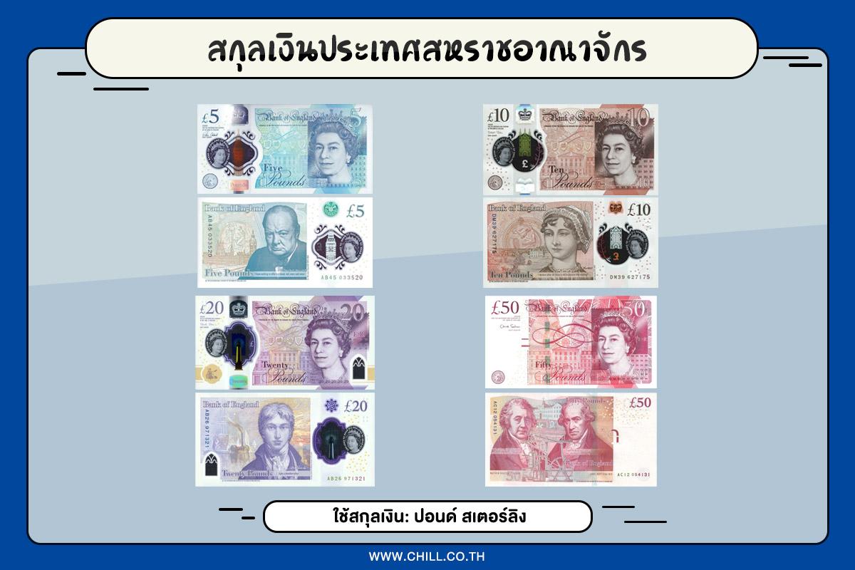 สกุลเงินประเทศสหราชอาณาจักร