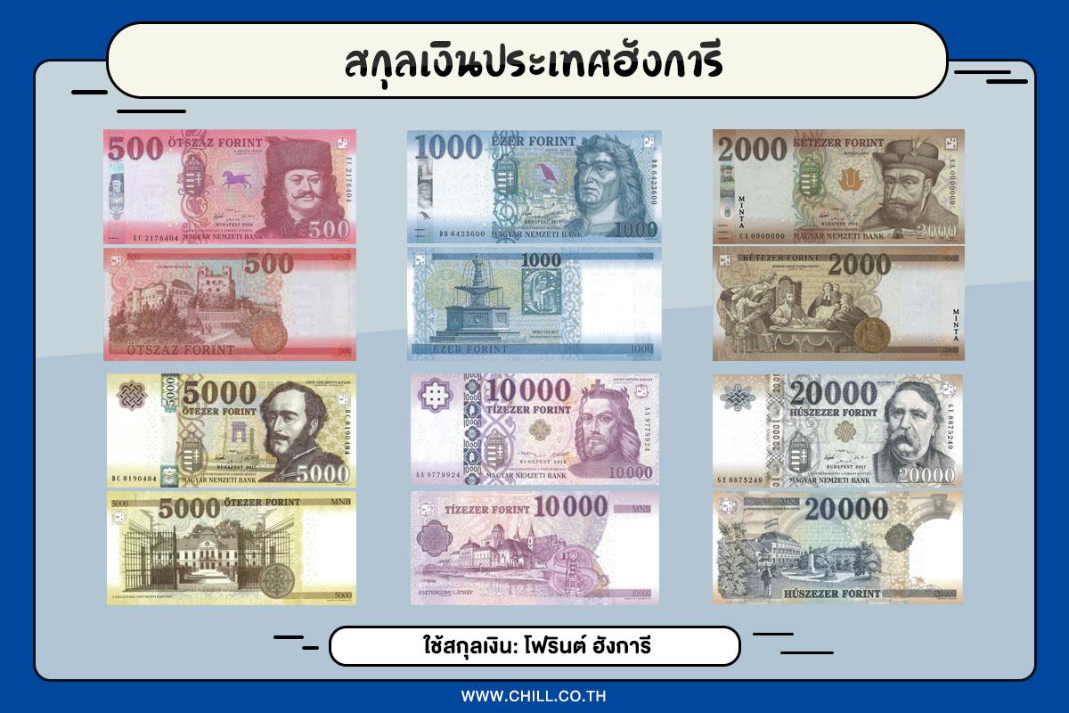 สกุลเงินประเทศฮังการี